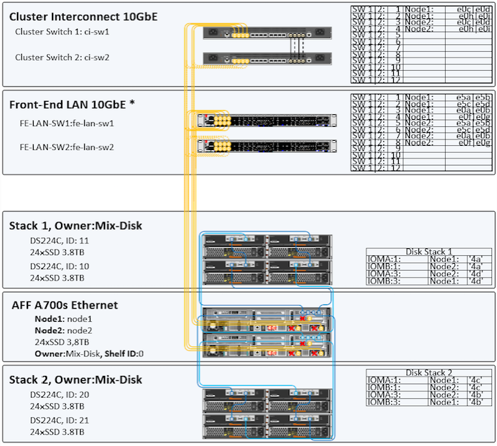 Visio by DPTPB: NetApp AFF A700s Sample Visio Drawings