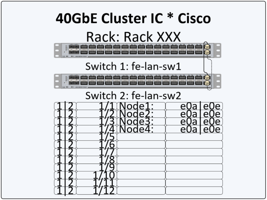 Visio by DPTPB: 10 GbE / 40GbE NetApp Cluster Interconnect switch shapes update(V2)