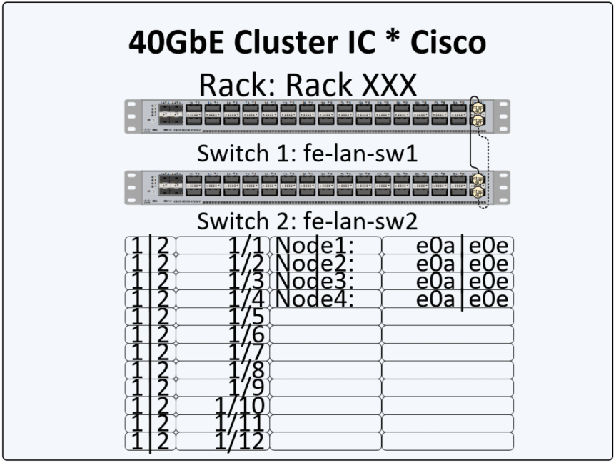 Visio by DPTPB: 10 GbE / 40GbE NetApp Cluster Interconnect switch shapes update (V2)
