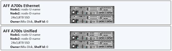 Visio by DPTPB: NetApp FAS/AFF Controller Stencil(V2)
