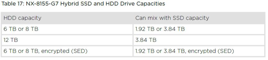 NX-8155-G7_hybrid_drive_limits